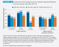 Tuition And Fees Still Rising Faster Than Aid College Board