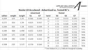 Nosler Lr Accubonds Bc Testing Results Snipers Hide Forum