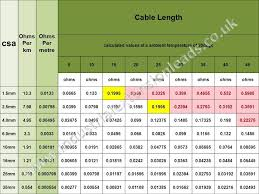Wire Resistance Chart Cable Resistance Ohms Chart Table Extensions Cable Wire