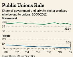 Union Membership Chart Review Outlook Members Not Only Wsj