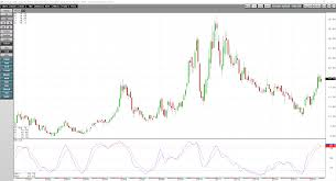 50 Retracement Of A Long Term Trend In Sugar Ipath
