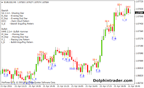 Forex Chart Pattern Indicator Free Download Candlestick Recognition Master Forex Indicator
