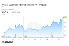 Weight Watchers Weight Chart By Age J P Morgan Weight Watchers Stock To Rally Thanks To