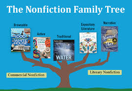 even though some children s nonfiction books cross categories these five general groupings can help students make sense of the wide world of nonfiction and