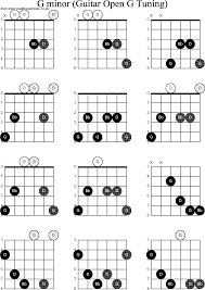 G Minor Guitar Chord Chart Chord Diagrams For Dobro G Minor In 2019 Music Chords