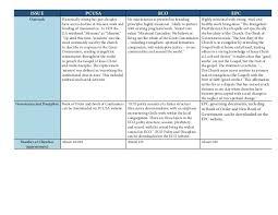 Comparison Chart Of Presbyterian Denominations