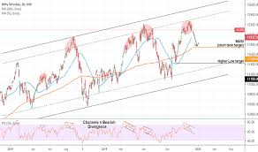 Nifty Spot Live Chart Nifty Index Charts And Quotes Tradingview