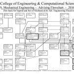 Mechanical Engineering Flow Chart Ucf Flowchart Lsu Psu Uci