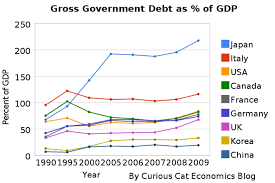 Government Debt As Percentage Of Gdp 1990 2009 Usa Japan
