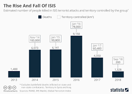 Chart The Rise And Fall Of Isis Statista