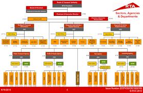 Rta Organization Chart Rta Dubai Duai Rta Organization Structure