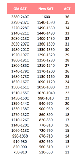 Sat Conversion Chart Old To New Prosvsgijoes Org