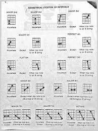 Guitar Intervals Chart Interval Geometry In 2019 Classical Guitar Lessons Guitar