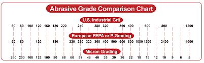 Paper Grade Comparison Chart Silicon Carbide Fine Grit Discs