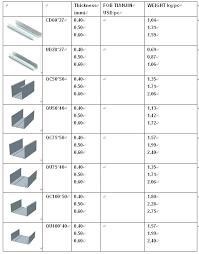 Wheel Stud Diameter Chart Metal Studs Sizes Chart Basement Wall Studs