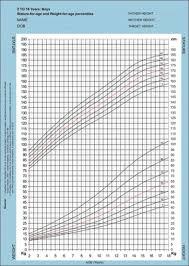 Ana Height Weight Chart 73 Exact Height Weight Chart Preschoolers