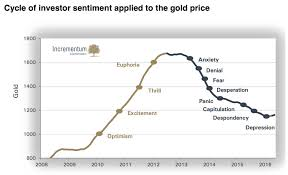 This Chart Shows That Gold Prices Are On The Verge Of New