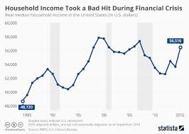 Chart Household Income Took A Bad Hit During Financial