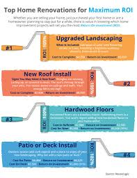 Top Home Renovations For Maximum Roi Infographic