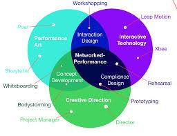 Artist Venn Diagram Synthesis Of A Networked Performance This Venn Diagram