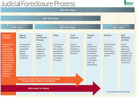 Foreclosure Stock Affecting All Homes Www Bebr Ufl Edu