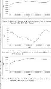Port harcourt pages 2020 2021 2022 2023. Model Pengembangan Perkebunan Karet Berkelanjutan Pada Kawasan Transmigrasi Batumarta Provinsi Sumatera Selatan