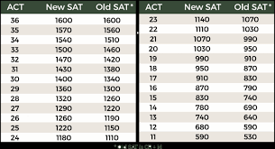 Act To Sat Concordance And Test Dates Educational Services A