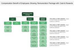 Compensation Benefit Of Employees Showing Remuneration