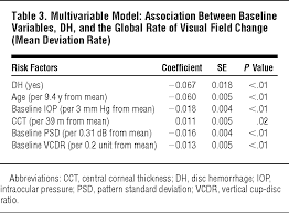 rate of visual field progression in eyes optic disc  rate of visual field progression in eyes optic disc hemorrhages in the ocular hypertension treatment study glaucoma jama ophthalmology the jama