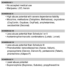 Ohio Drug Schedule Chart Dealing With Drug Seeking Patients In The Emergency