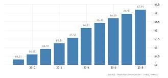 France Population 2019 Data Chart Calendar