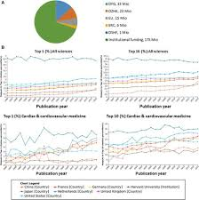 Scientific Chart Of German New Medicine Cardiovascular Research In Germany Circulation Research