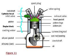 i want to know everything about bikes how do they work what piston is the reciprocating part of engine which is directly exposed to all products of combustion