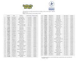 Lotteria Italia Biglietti Vincenti Terza Categoria.
