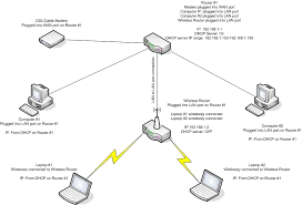 using a wireless router as an access point wireless networking for this dandy example diagram