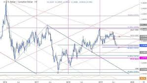 Canadian Dollar Price Chart Loonie Drives Usd Cad To Weekly
