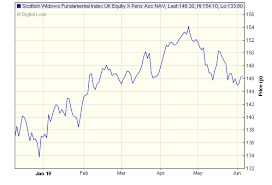 Scottish Widows Share Price Chart Scottish Widows Fundamental Index Uk Equity X Pens Acc Nav