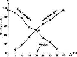 Draw Less Than And More Than Ogive Curve From The Following