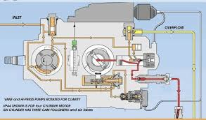 bosch vp44 101 dodge cummins diesel forum Vp44 Wiring Diagram there is a lot more detail to the operation of vp44 than i cover here, but here are the basics bosch vp44 electronics wiring diagram