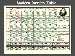 Chemistry Chapter 5 The Periodic Law. Mendeleev's Periodic Table ...