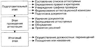 Как определить окислитель и восстановитель КакИменно ру как  Курсовая работа аттестация кадров и ее процедура