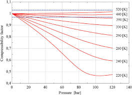 Compressibility Factor For Methane Download Scientific