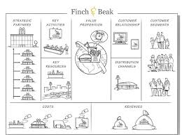 business model the mcdonalds business model canvas finch beak consulting
