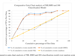 Figure 4 From A Machine Learning Model To Predict The Onset