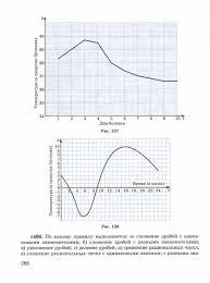 Вопросы и задачи на повторение Учебник по математике класс  Учебник по математике 6 класс Виленкин Вопросы и задачи на повторение страница 266