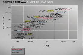 Golf Ball Compression Vs Swing Speed Chart Golf Ball Swing