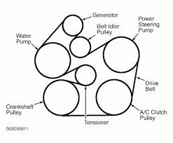 2000 ford focus 2 0 serpentine belt diagram data wiring diagrams \u2022 ford focus 1.6 zetec wiring diagram 2007 taurus belt diagram trusted wiring diagrams u2022 rh ohmama co 04 focus belt routing ford