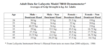 Dynamometer Chart Grip Strength Norms Using The Lafayette Hand Dynamometer