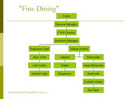 Bar Restaurant Organizational Chart Dining Room Organization Personnel Ppt Download
