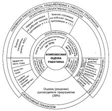 Дипломная работа Оценка качества и эффективности работы персонала  В этой связи система оценки работы персонала ГУ ОМК должна отвечать ряду требований